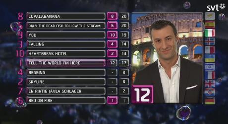 Voting Giuria Italiana Melodifestivalen 2013