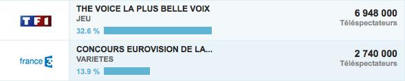 Ascolti TV ESC Francia