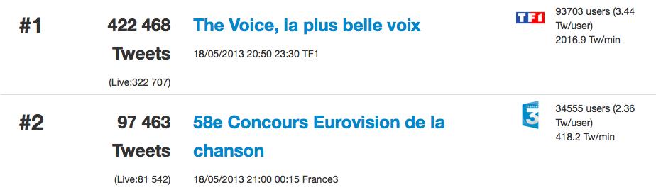 Tweets Francia ESC 2013