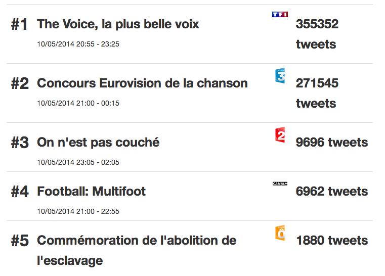 Classifica social Eurovision 2014 Francia