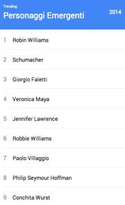 Google Trends 2014 Italia