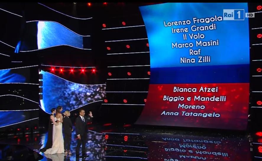 Voti seconda serata Sanremo 2015