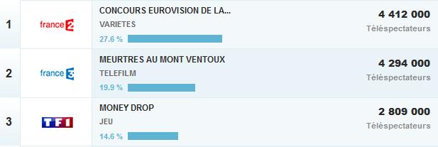 Ascolti tv Eurovision 2015 Francia