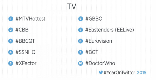 Hashtag Trends 2015 Eurovision UK