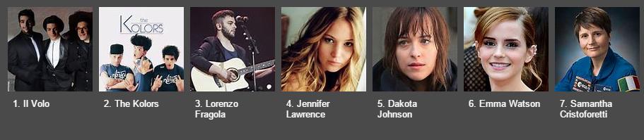 Personalità in ascesa Bing 2015