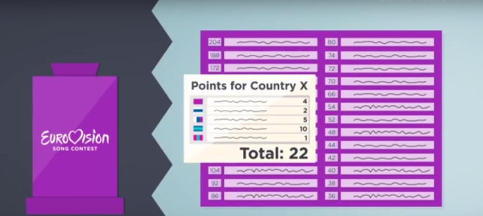 Sistema Votazione Eurovision 2016