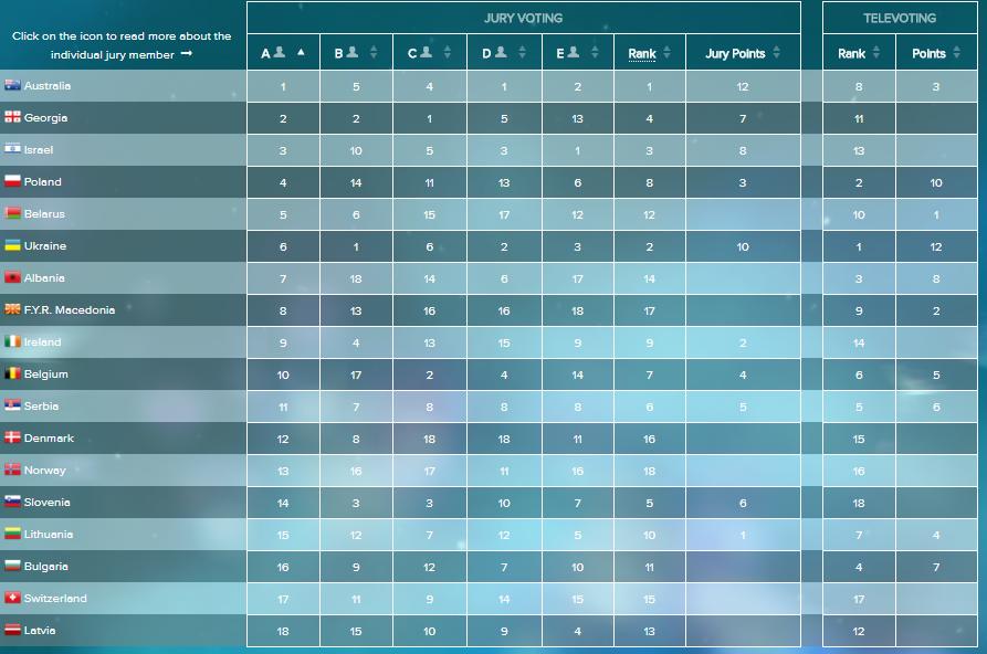 Voti giurati italiani Semifinale Eurovision 2016