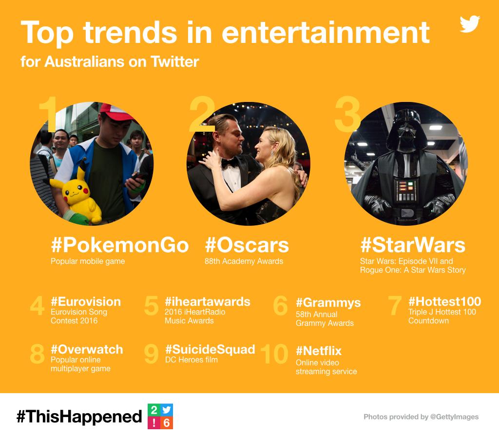 Twitter Trends Australia 2016 TV Show