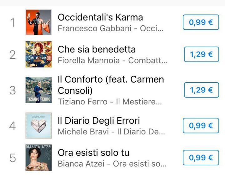 Sorpresa a Sanremo: trionfa Gabbani