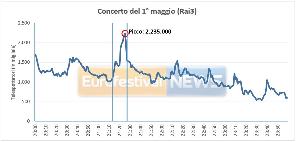 Ascolti Gabbani Concerto Primo Maggio 2017