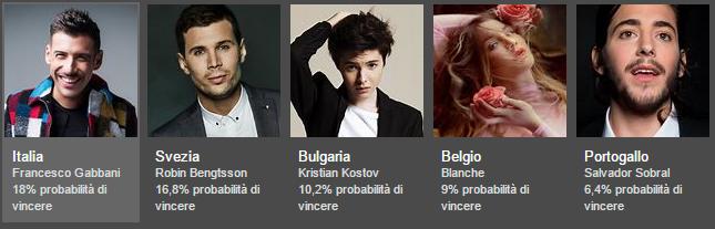 Predizioni Bing Eurovision 2017