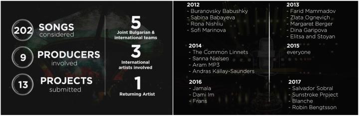 bulgaria eurovision 2018 artisti canzoni