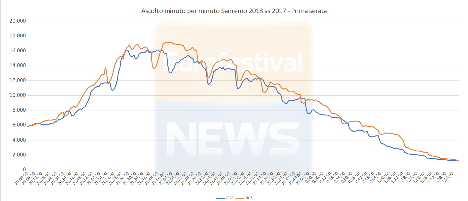 Ascolto minuto per minuto prima serata Sanremo 2018