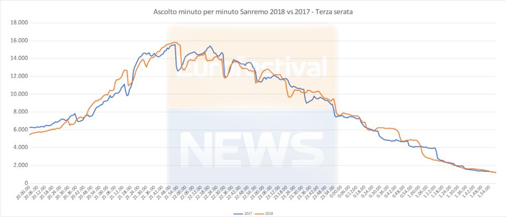 Ascolto minuto per minuto terza serata Sanremo 2018