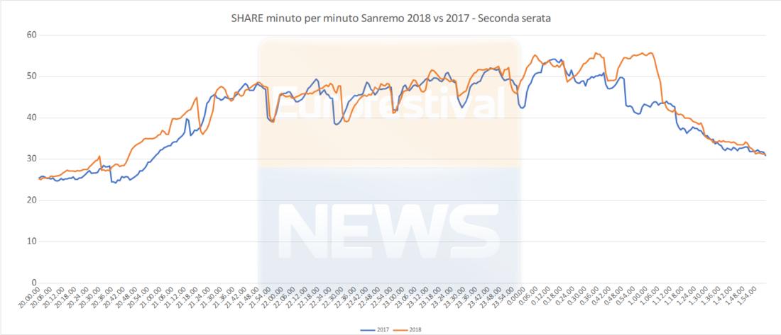 Share minuto per minuto seconda serata Sanremo 2018