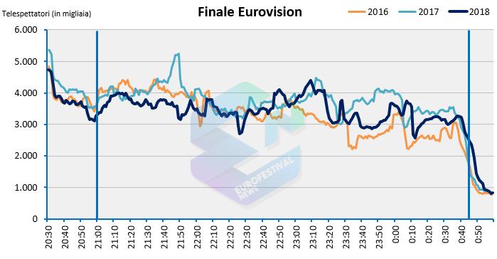 Confronto Finale Eurovision 2018 - 2017 - 2016