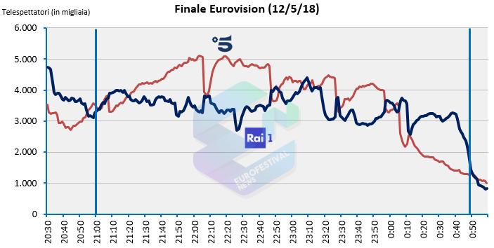 Curva ascolti Eurovision 2018 vs Amici