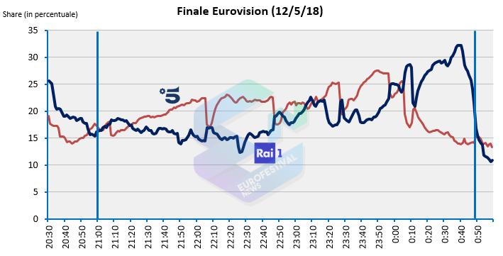 Curva share Eurovision vs Amici