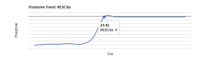Hashtag ESCita