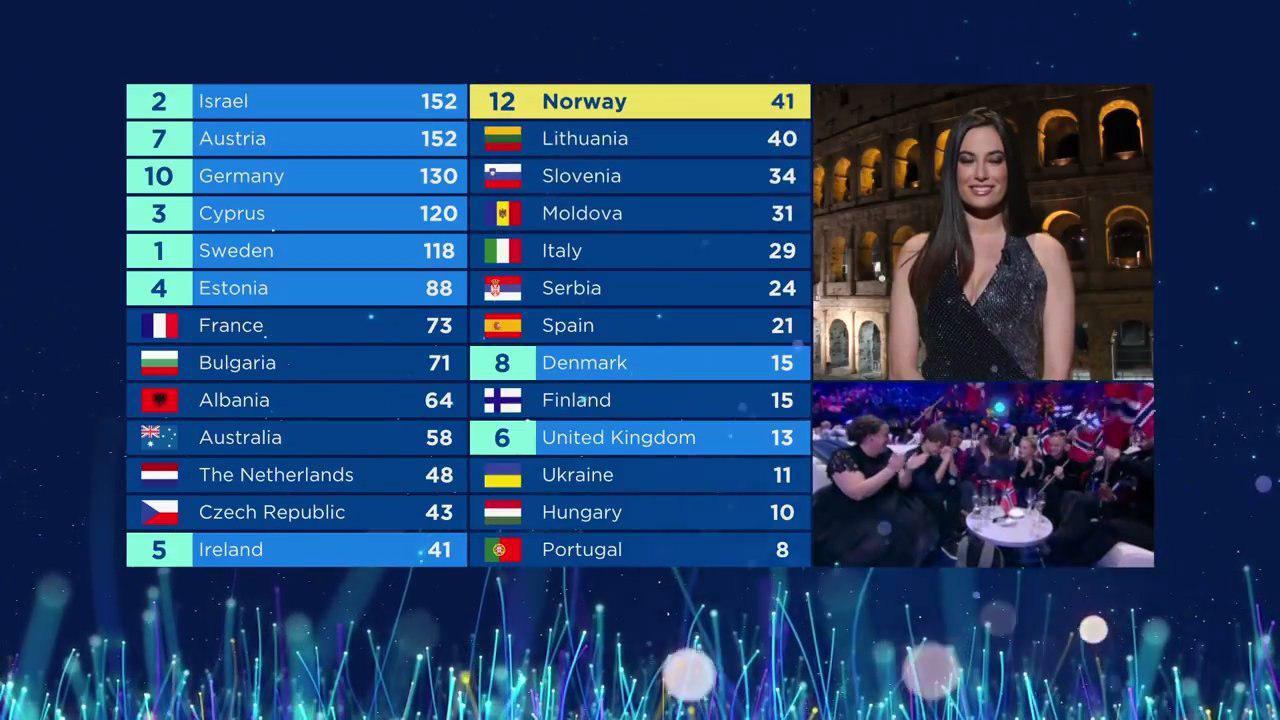 Giulia Valentina Voto Italia Eurovision 2018