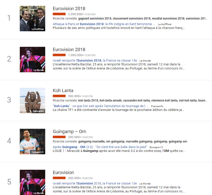 Google Trends Francia Eurovision 2018