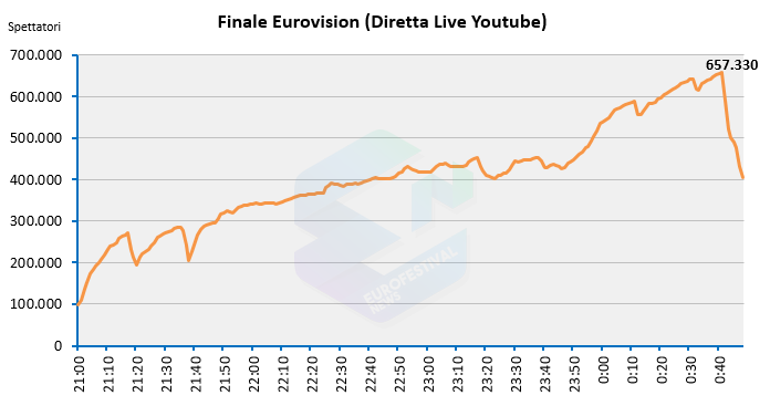 Streaming finale Eurovision 2018
