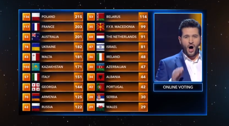 Voting-JESC-2018-768x423.png