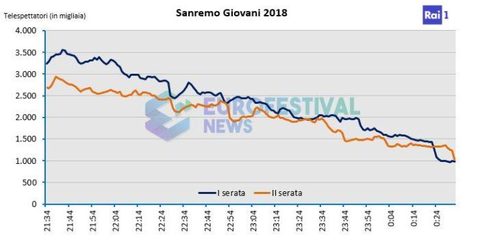 Spettatori Sanremo giovani 2018
