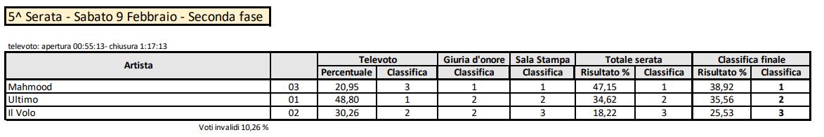 Sanremo 2019 votazioni serata finale seconda fase