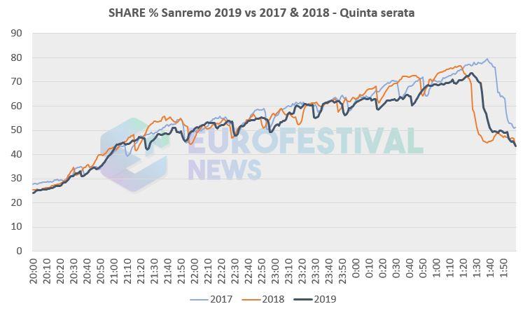 Sanremo 5a serata Share