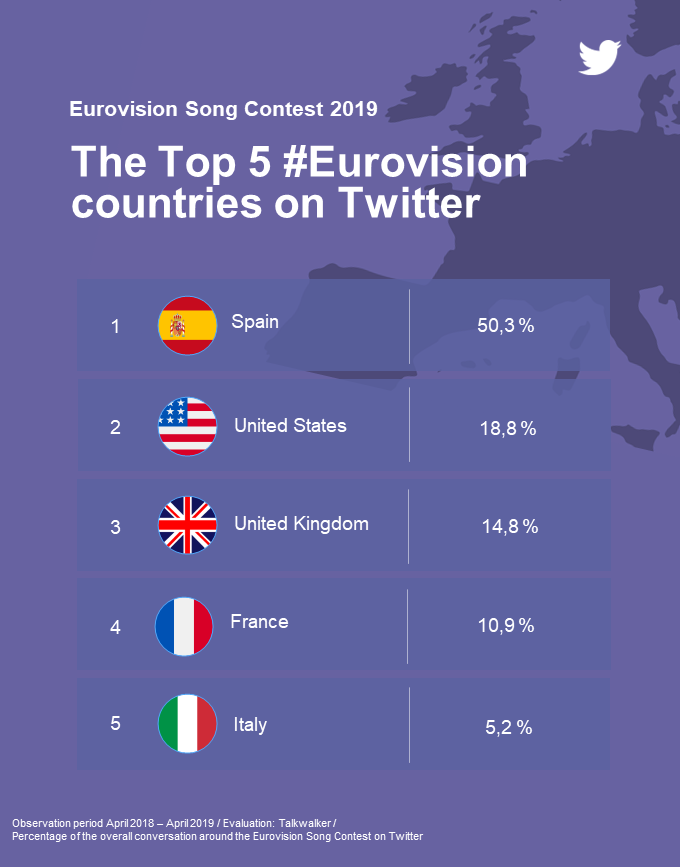 Top 5 Eurovision countries