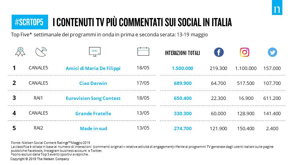 Social tv 13 19 maggio 2019