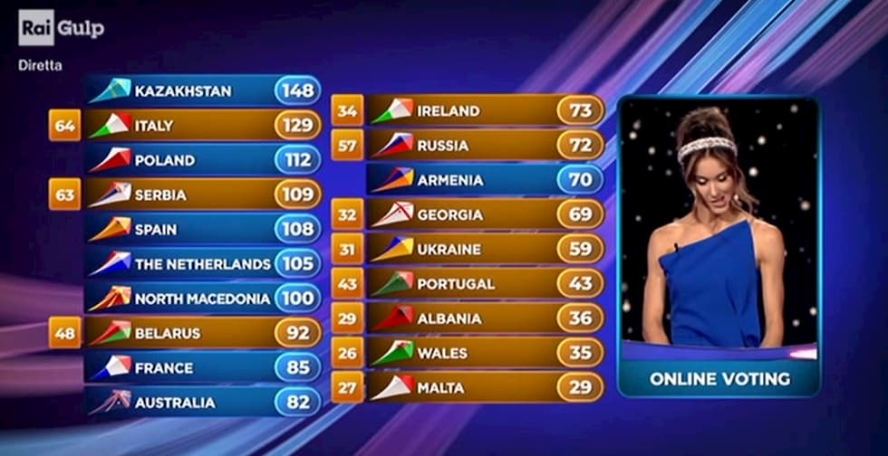 64 punti Italia
