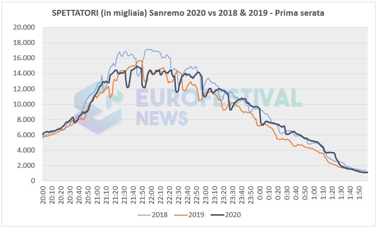 Ascolti prima serata Sanremo 2020 vs 2018 & 2019