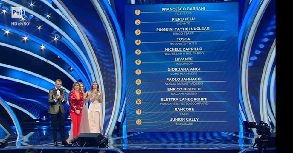 Classifica seconda serata Sanremo 2020