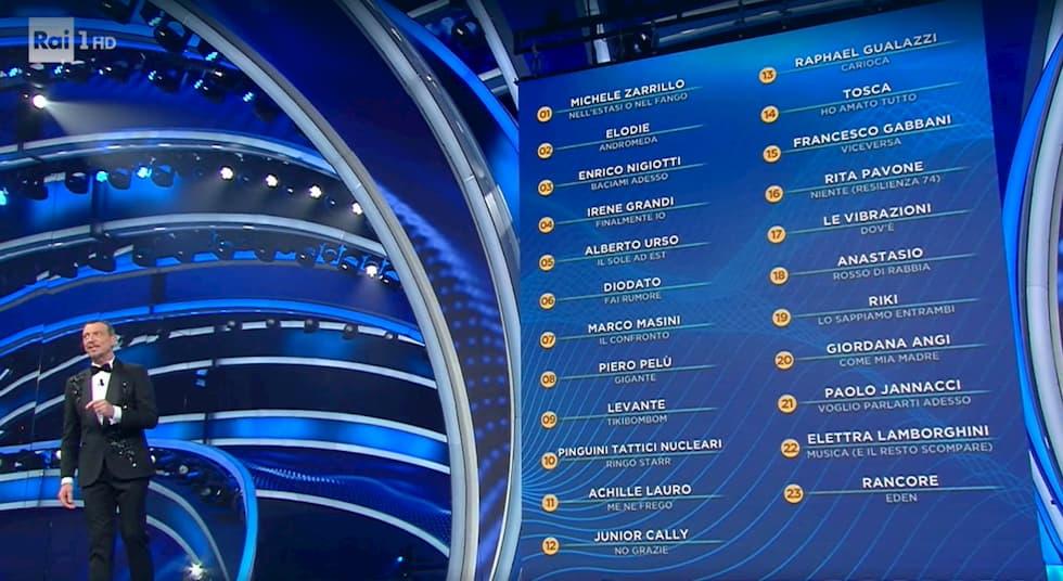 Codici televoto Sanremo 2020