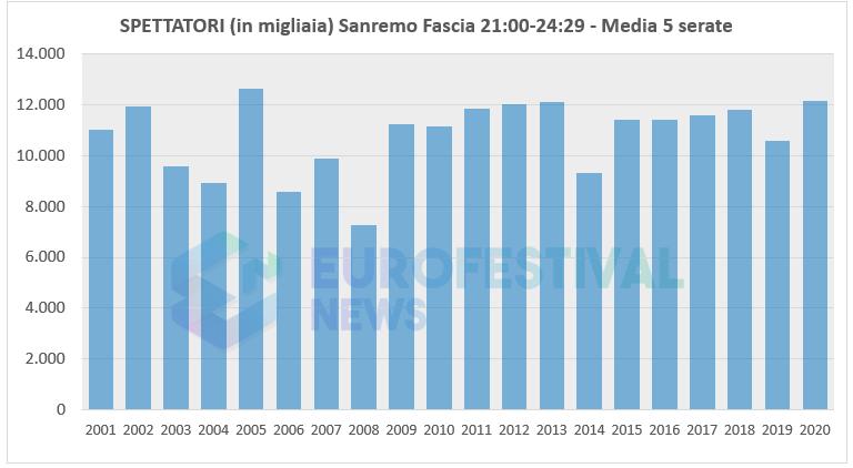 SPETTATORI Sanremo Fascia 21:00-24:29 - Media 5 serate