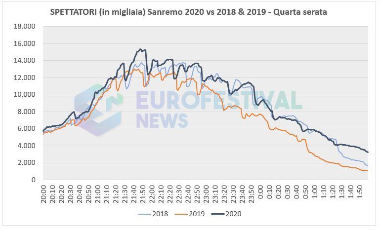 Spettatori Quarta serata Sanremo 2020 vs 2018-2019