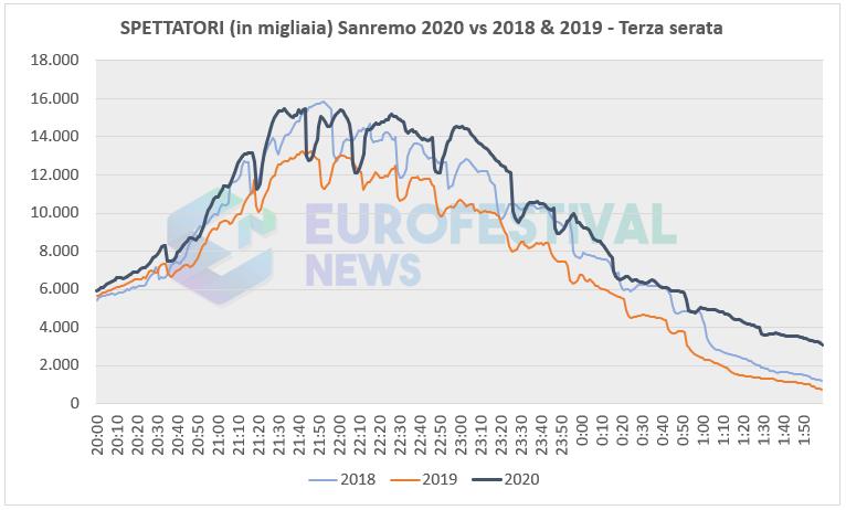 Spettatori Terza serata Sanremo 2020 vs 2018-2019