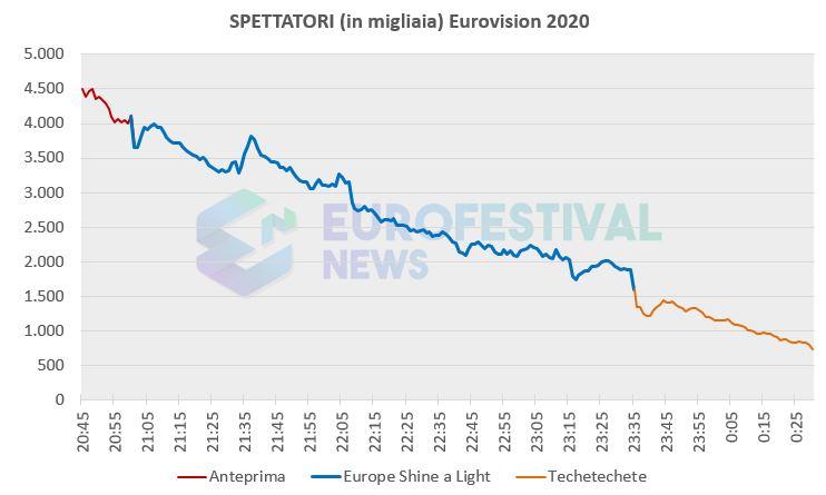 Spettatori Eurovision 2020 Rai 1