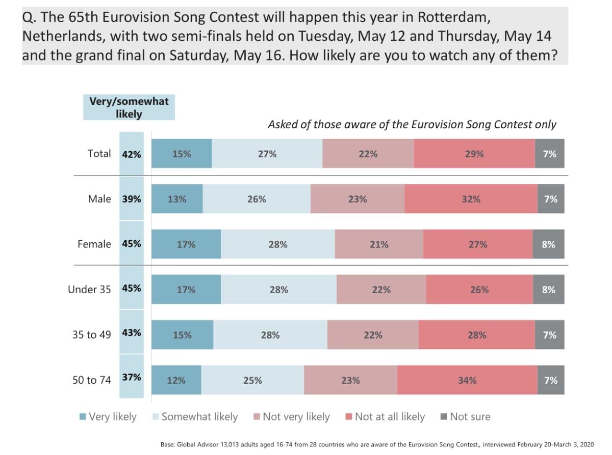 Sondaggio globale Eurovision Song Contest