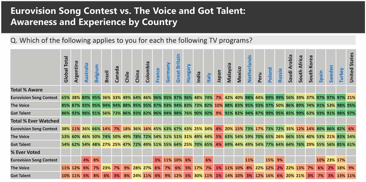 Sondaggio globale Eurovision vs The Voice vs Got Talent