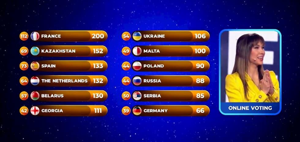 Francia vince JESC 2020 (punteggio finale)