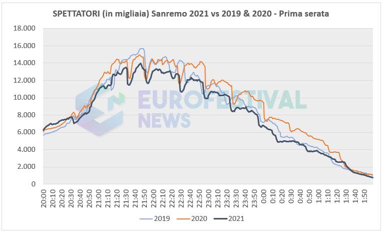 Curva ascolti prima serata Sanremo 2021