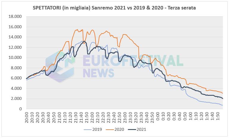 Curva ascolti terza serata Sanremo 2021