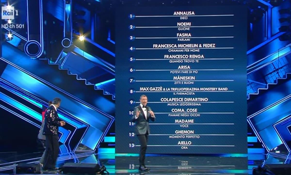 Classifica prima serata Sanremo 2021