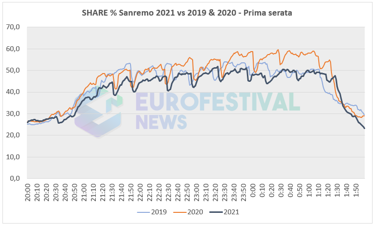 Curva share prima serata Sanremo 2021