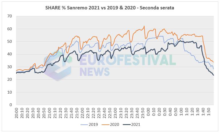 Curva share seconda serata Sanremo 2021
