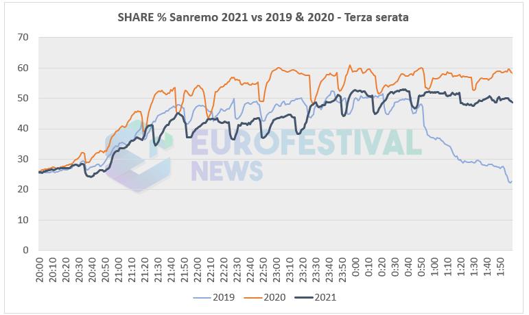 Curva share terza serata Sanremo 2021