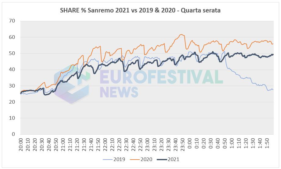 Curva share quarta serata Sanremo 2021